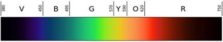 光線スペクトル